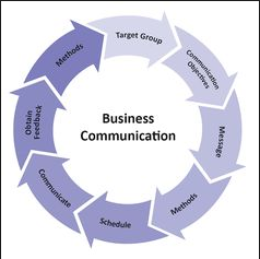 busines communication Business communication test 1 (test 1) professor the enviroments outside the us tends to be more formal and that must be reflected in your communication 2.